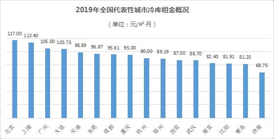 图为2019年中国主要城市冷库租金价格