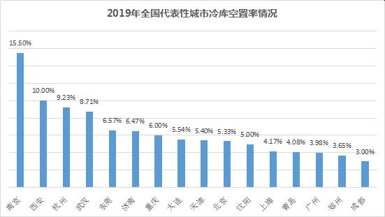 图为2019年中国主要城市冷库仓储空置率情况